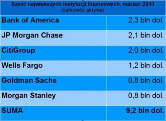 Sześć największych instytucji finansowych, marzec 2010 (całkowite aktywa)