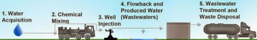 EPA Water Risks in Fracking (1)