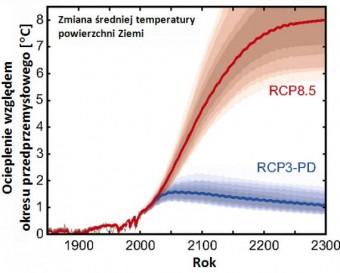 Rys. 1: Wzrost średniej temperatury powierzchni Ziemi w dwóch scenariuszach - spalenia wszystkich paliw kopalnych (RCP 8.5) oraz ograniczenia wzrostu temperatury do 2°C (RSP3-PD).