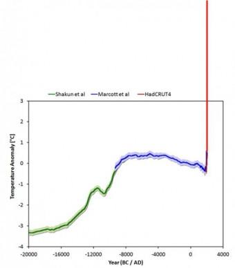 Rys. 2: Zmiany temperatury w ostatnich 22 000 lat (linie zielona i niebieska). Przedłużenie w przyszłość w oparciu o scenariusz RCP8.5 (linia czerwona).