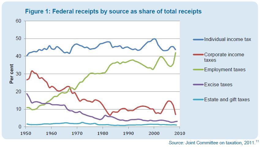 Ryc. 1. Udział poszczególnych podatków w przychodach federalnych. Od góry: podatki od osób fizycznych (niebieski), podatki od osób prawnych (czerwony), opodatkowanie pracy (zielony), podatki akcyzowe (fioletowy), podatki od majątku i darowizn (jasnoniebieski).