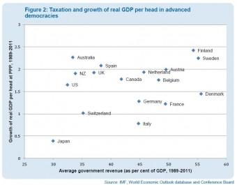 Ryc. 2. Przychody rządu jako odsetek PKB (oś pozioma) a wzrost realnego PKB per capita (oś pionowa) w rozwiniętych państwach demokratycznych (1989–2011).