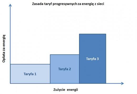 Taryfa_progresywna_energia