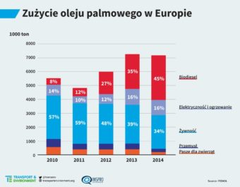 Where-palm-oil-goes_graph2_pl-1024x798
