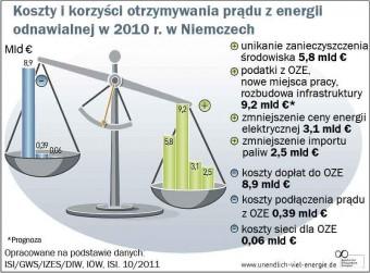 Ryc. 1 Koszty i korzyści otrzymywania prądu z energii odnawialnej w 2010 r. w Niemczech