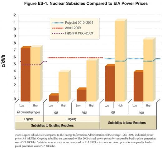 Subsydiowanie energetyki jądrowej w USA