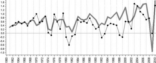 Korelacja między światowym wzrostem PKB (bln dol., linia szara) a emisją CO2 (mln Kt, czarne punkty) w latach 1960-2010