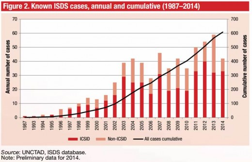 Znane sprawy arbitrażowe. Źródło: UNCTAD