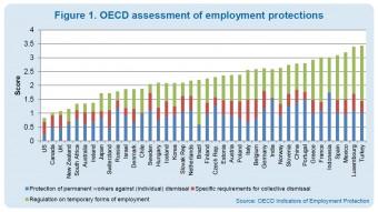 Ryc. 1: ochrona zatrudnienia w krajach OECD