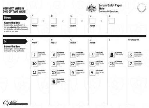 Karta do głosowania w wyborach do Senatu Australii.