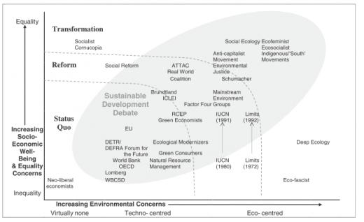 Ryc 1. Zestawienie dyskursów ekologicznych (Źródło: Hopwood, Mellor i O'Brien, 2005, s. 41).